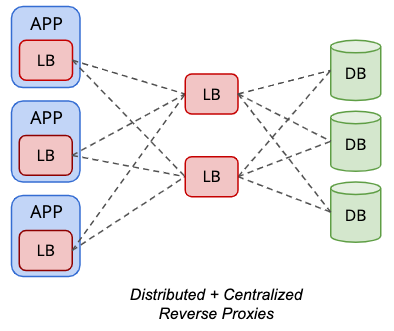 Distributed and Centralized Reverse Proxies - Database Load Balancer Topology