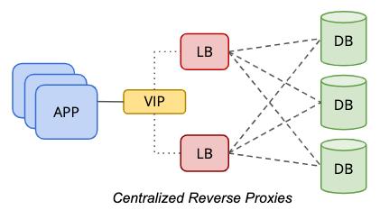 Centralized Load Balancer Topology
