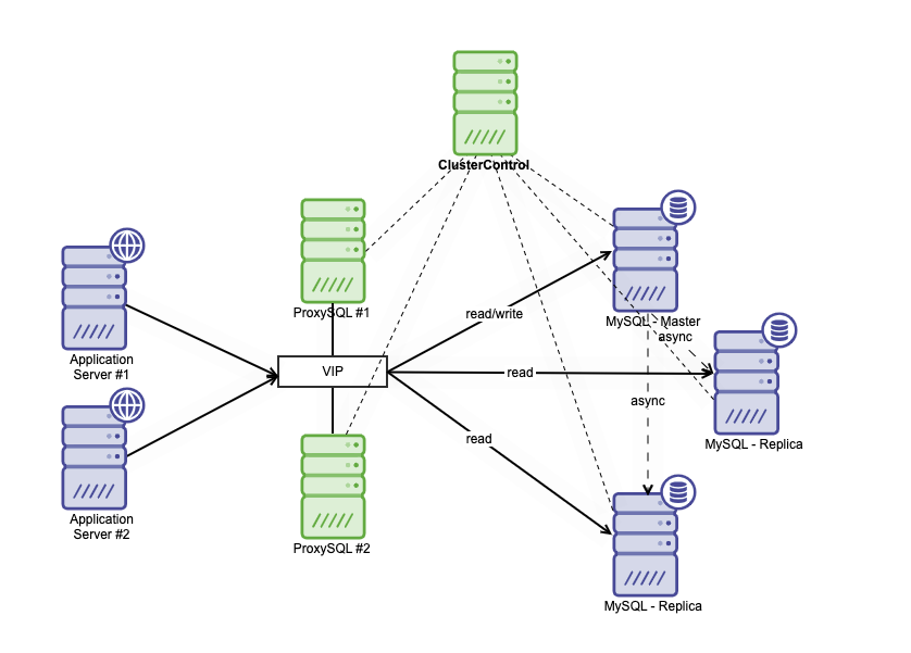 Clustered Database Scalable Architecture