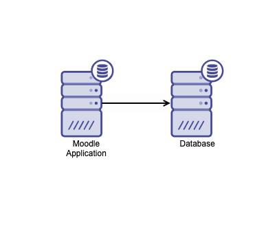 Moodle Database Cluster