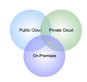 How to Keep a Hybrid Cloud Environment Secure