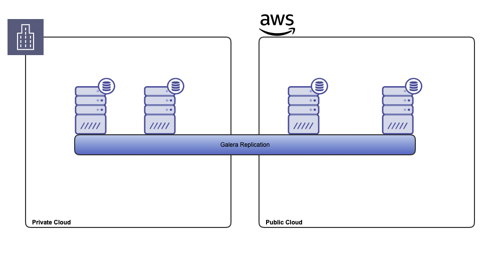 An Overview of Hybrid Cloud Database Server Architecture