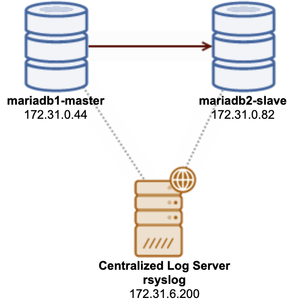 Tips and Trick using Audit Logging for MariaDB
