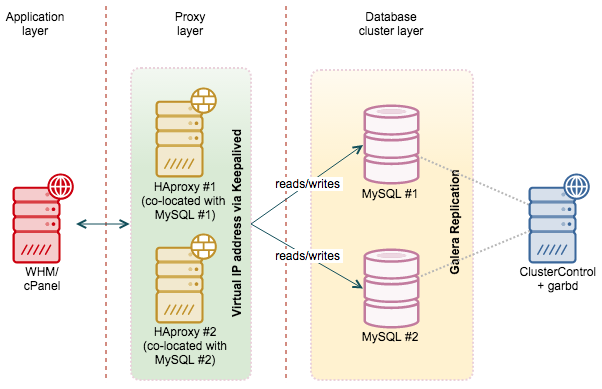 High Availability MySQL on cPanel with Galera Cluster | Severalnines