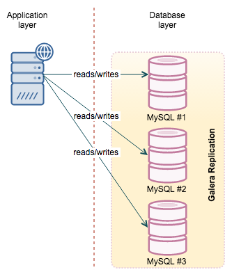 Mariadb Cer Or Percona Xtradb Much Closer Resembles Mysql With Innodb Actually It Does Use As Storage Engine