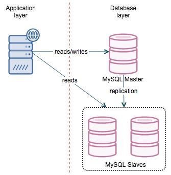 Django operationalerror attempt to write a readonly database