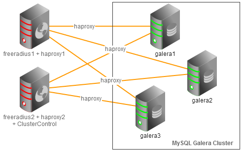 Deploying an active active freeradius cluster with mysql ndb or both freeradius nodes are able to serve radius queries from clients following figure illustrates the architecture ccuart Images