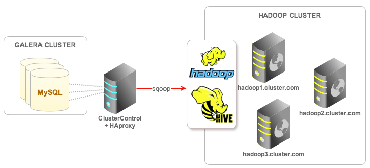Archival and Analytics - Importing MySQL data into Hadoop ...