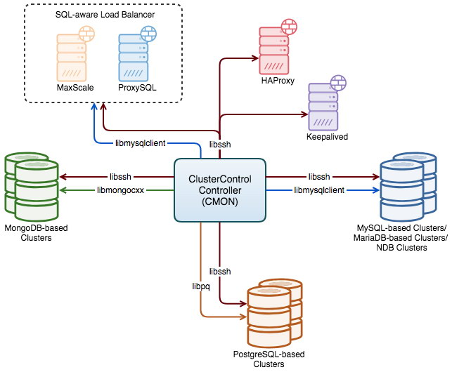 How ClusterControl Monitors your Database Servers and Clusters