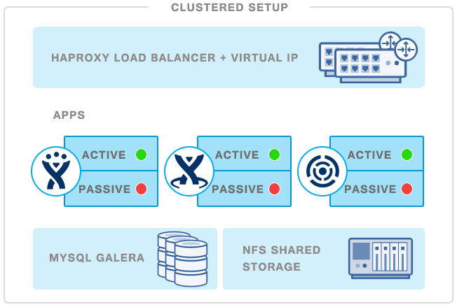 How to Cluster Atlassian Server Apps in your Data Center – JIRA