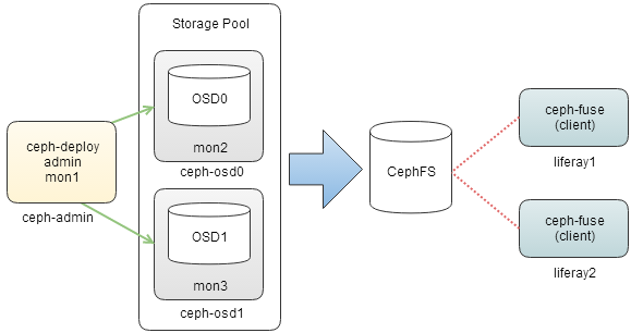 How to Cluster Liferay with MySQL Galera and Ceph for High