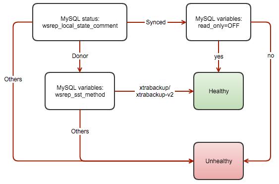 nginx as Database Load Balancer for MySQL or MariaDB Galera