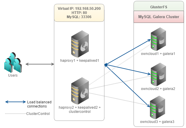 High Availability File Sync and Share – Deploying ownCloud
