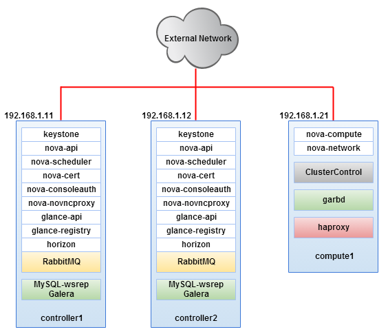 High-Availability Openstack on a Shoestring Budget