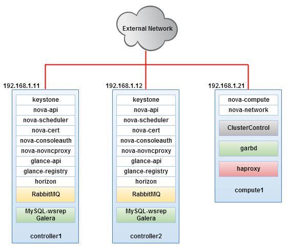 Debian 9 Stretch : Configure NTP Server(NTPd) : Server World