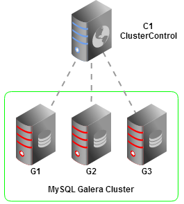 Point in time recovery in mysql galera cluster severalnines - Rebuild file allocation table ...