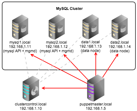 Puppet module for clustercontrol adding management and monitoring the following figure shows our mysql cluster architecture running on debian 7 wheezy 64bit ccuart Images