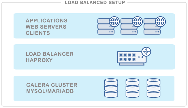 "Newly Updated ""MySQL Load Balancing with HAProxy"" Tutorial"