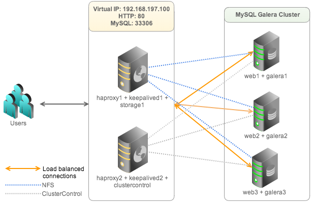 Clustering SugarCRM with MySQL Galera for High Availability and