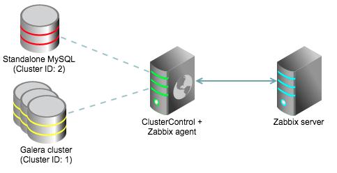 ClusterControl Template for Zabbix – 数据库数据恢复服务热线